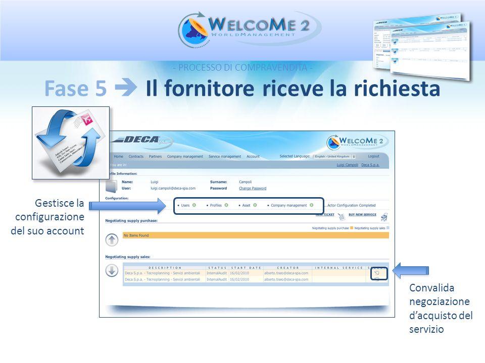 Fase 5 Il fornitore riceve la richiesta Convalida negoziazione dacquisto del servizio Gestisce la configurazione del suo account - PROCESSO DI COMPRAV