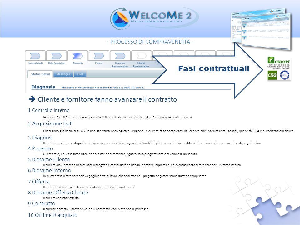 Cliente e fornitore fanno avanzare il contratto 1 Controllo Interno In questa fase il fornitore controllerà la fattibilità della richiesta, convalidan