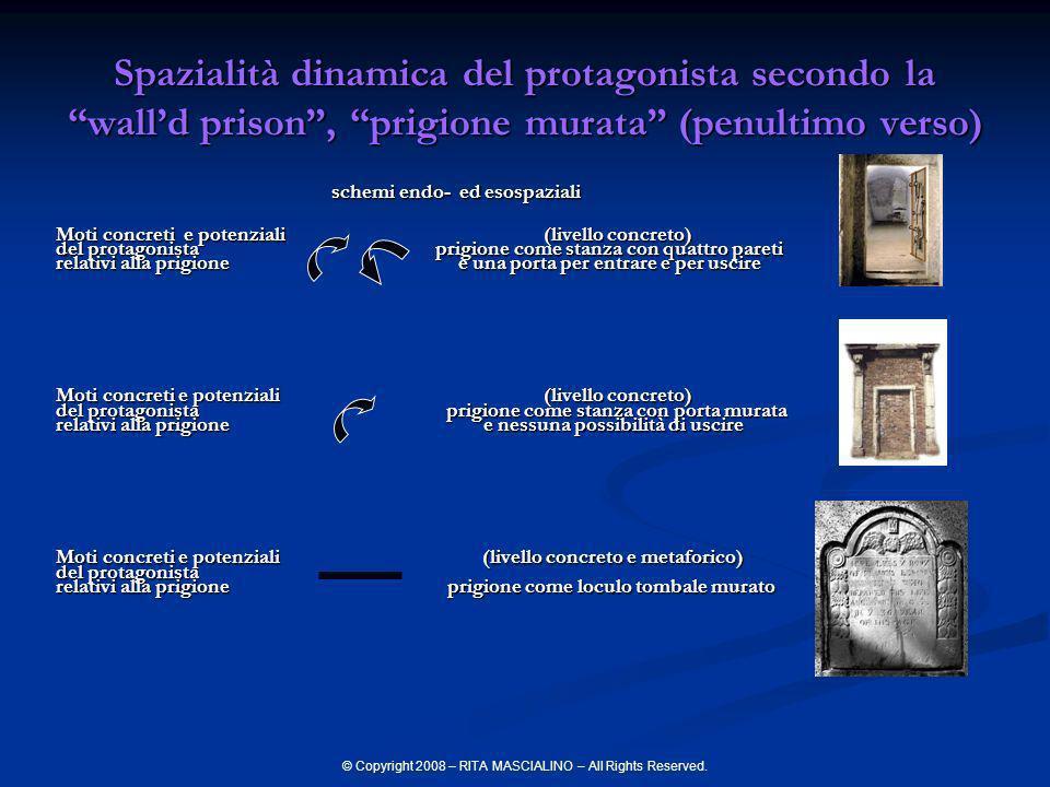 © Copyright 2008 – RITA MASCIALINO – All Rights Reserved. schemi endo- ed esospaziali schemi endo- ed esospaziali Moti concreti e potenziali (livello