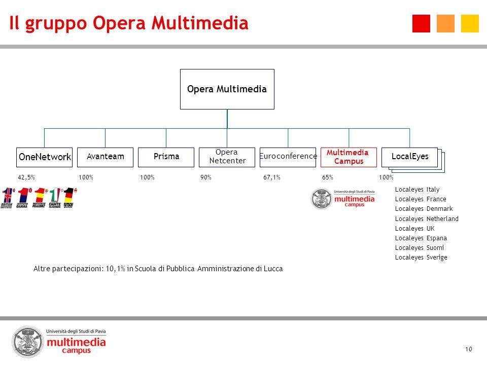 10 Il gruppo Opera Multimedia Localeyes Italy Localeyes France Localeyes Denmark Localeyes Netherland Localeyes UK Localeyes Espana Localeyes Suomi Lo