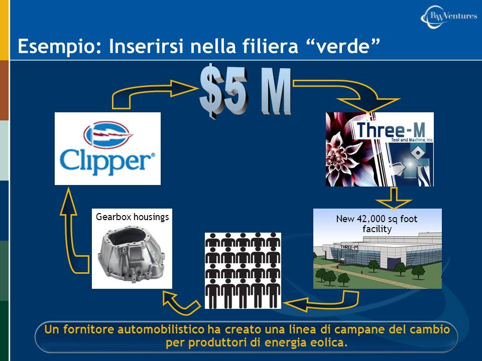 Esempio: Inserirsi nella filiera verde Un fornitore automobilistico ha creato una linea di campane del cambio per produttori di energia eolica. New 42