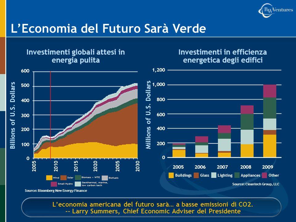 LEconomia del Futuro Sarà Verde Leconomia americana del futuro sarà… a basse emissioni di CO2. -- Larry Summers, Chief Economic Adviser del Presidente