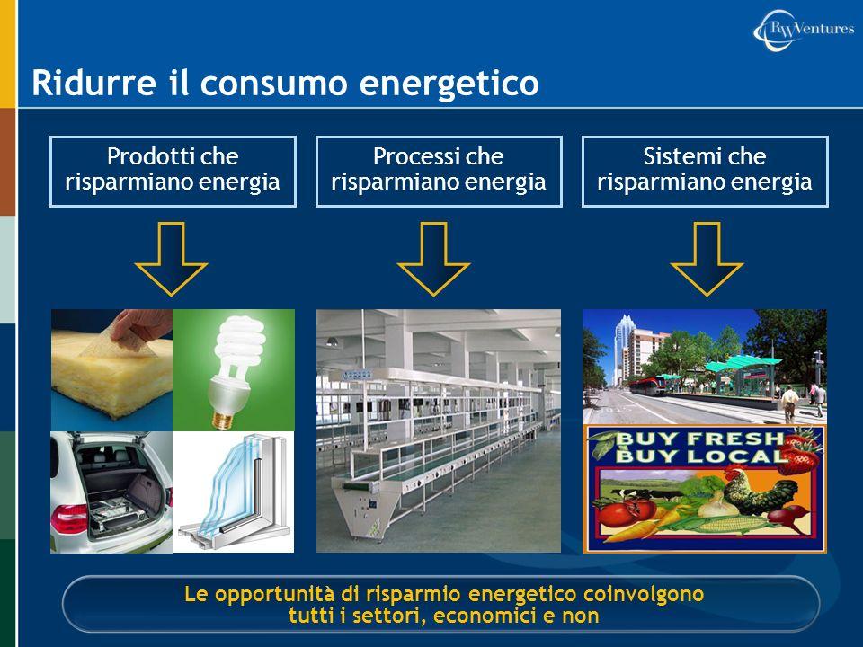 Sistemi che risparmiano energia Ridurre il consumo energetico Prodotti che risparmiano energia Processi che risparmiano energia Le opportunità di risp