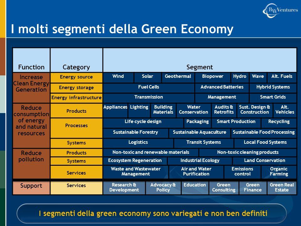 I molti segmenti della Green Economy I segmenti della green economy sono variegati e non ben definiti FunctionCategorySegment Increase Clean Energy Ge