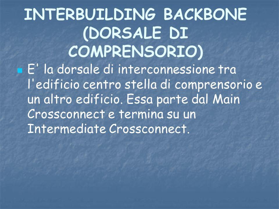 INTERBUILDING BACKBONE (DORSALE DI COMPRENSORIO) E' la dorsale di interconnessione tra l'edificio centro stella di comprensorio e un altro edificio. E