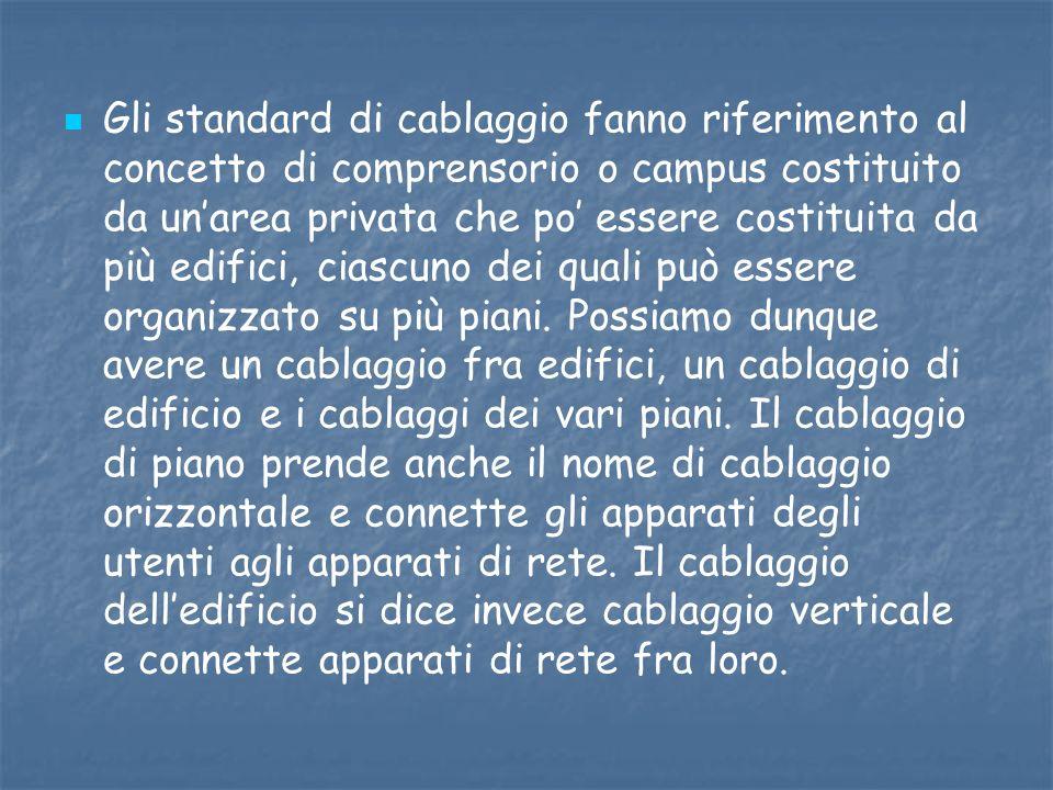 Gli standard di cablaggio fanno riferimento al concetto di comprensorio o campus costituito da unarea privata che po essere costituita da più edifici,