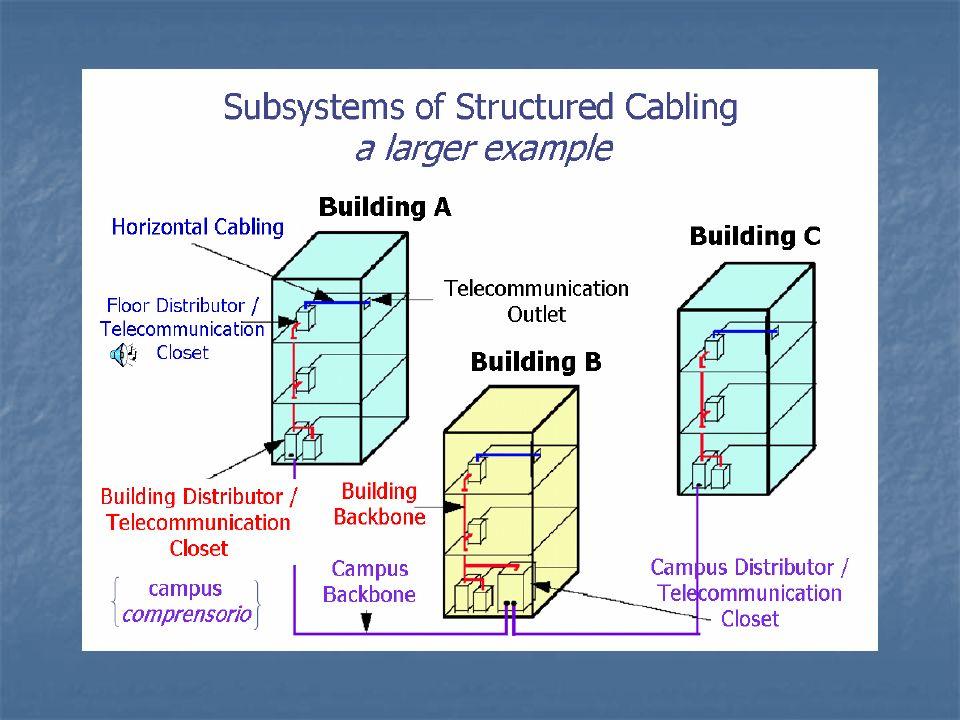 INTERBUILDING ENTRANCE FACILITY (EF) Identifica un insieme di infrastrutture e di componenti passivi utilizzati per l ingresso delle dorsali di comprensorio nell edificio.