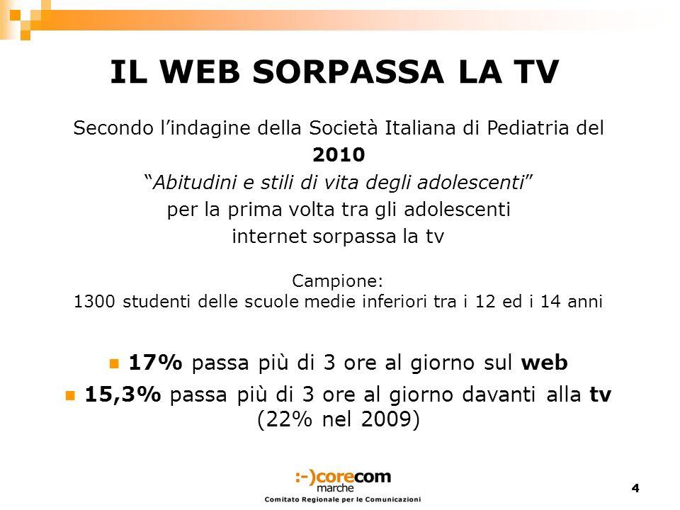 44 IL WEB SORPASSA LA TV Secondo lindagine della Società Italiana di Pediatria del 2010 Abitudini e stili di vita degli adolescenti per la prima volta