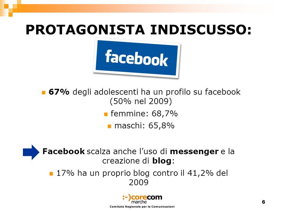 66 PROTAGONISTA INDISCUSSO: 67% degli adolescenti ha un profilo su facebook (50% nel 2009) femmine: 68,7% maschi: 65,8% Facebook scalza anche luso di