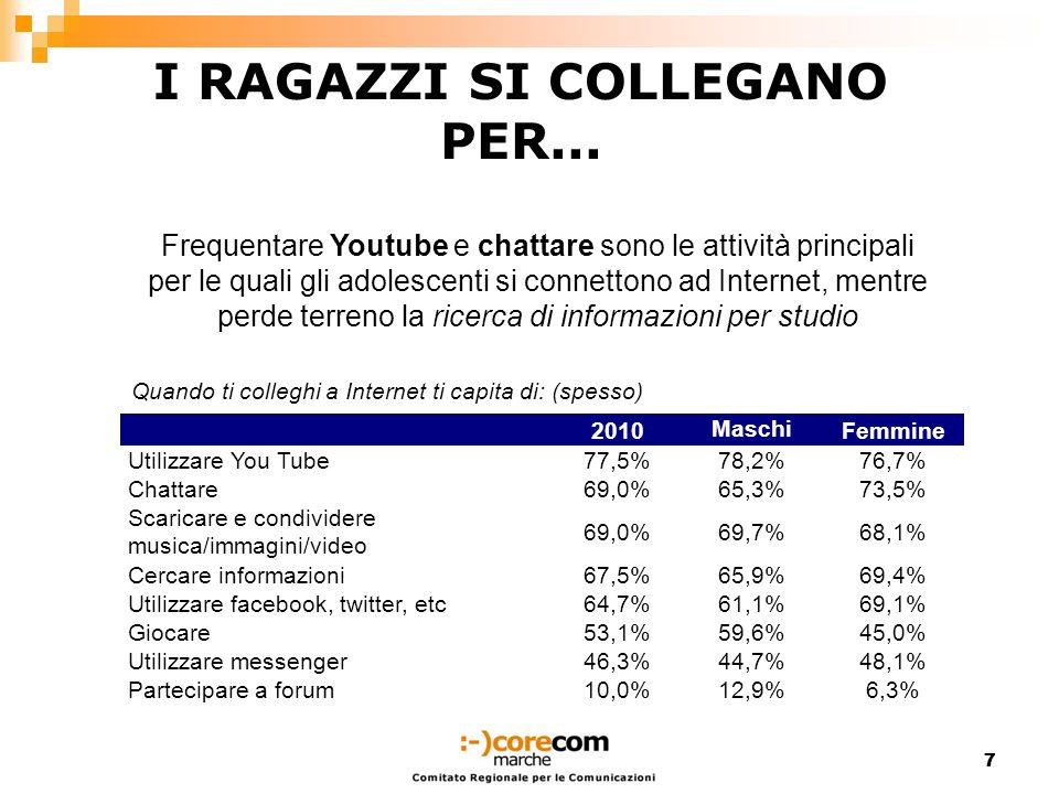 77 2010 Maschi Femmine Utilizzare You Tube77,5% 78,2%76,7% Chattare69,0% 65,3%73,5% Scaricare e condividere musica/immagini/video 69,0%69,7%68,1% Cerc