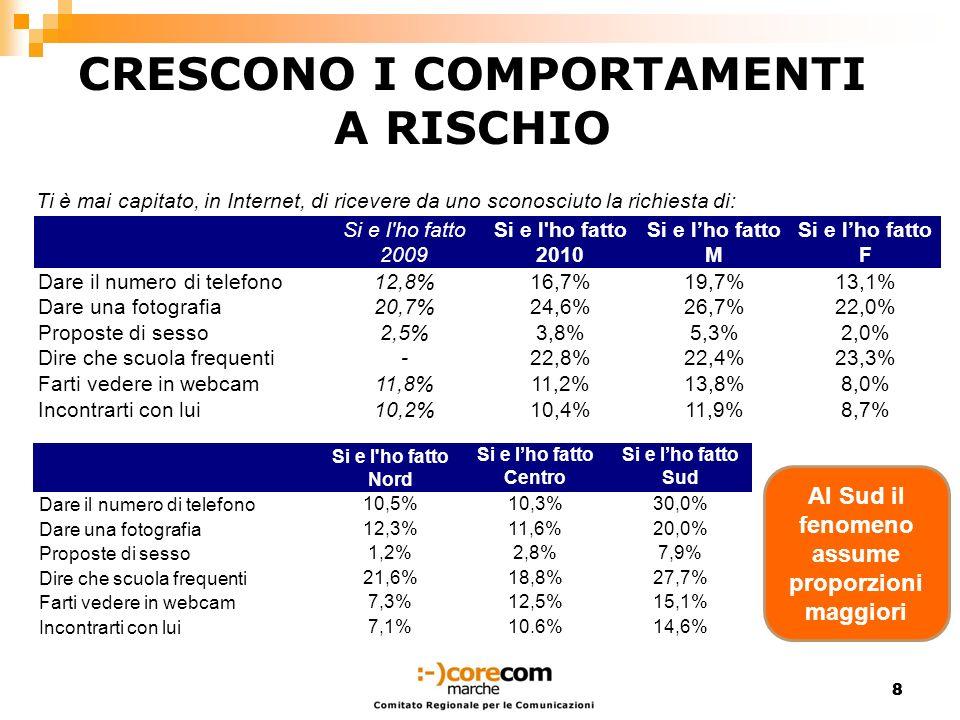99 SE LA FAMIGLIA È DEBOLE 20092010Maschi Femmine NordCentro Sud Troppe19,5%18,9%18,3%19,7%21,4%18,8%16,1% Poche9,5%13,6%15,2%11,7%8,3%8,7%23,7% Vanno bene70,6%66,9%65,8%68,3%69,7%71,6%60,0% Le regole che i genitori ti danno sono secondo te: Cresce la percentuale di chi considera troppo poche le regole che i genitori danno Vuoto di potere della famiglia, che inevitabilmente gli adolescenti compensano facendo riferimento a modelli esterni (gruppo dei pari, Internet, televisione) che possono essere fuorvianti.