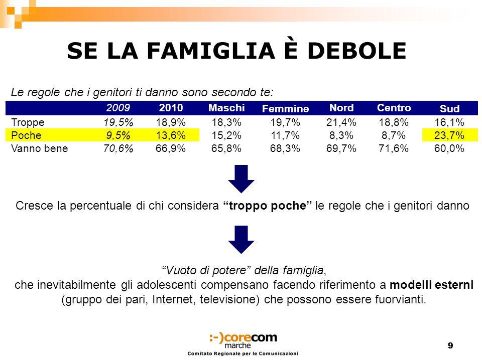 99 SE LA FAMIGLIA È DEBOLE 20092010Maschi Femmine NordCentro Sud Troppe19,5%18,9%18,3%19,7%21,4%18,8%16,1% Poche9,5%13,6%15,2%11,7%8,3%8,7%23,7% Vanno