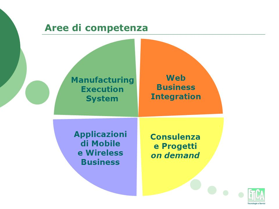 Aree di competenza Manufacturing Execution System Web Business Integration Applicazioni di Mobile e Wireless Business Consulenza e Progetti on demand