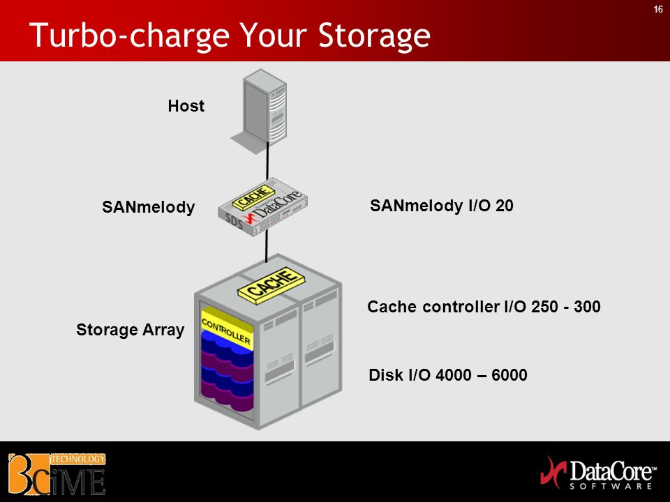 16 Turbo-charge Your Storage Host Storage Array SANmelody Disk I/O 4000 – 6000 Cache controller I/O 250 - 300 SANmelody I/O 20