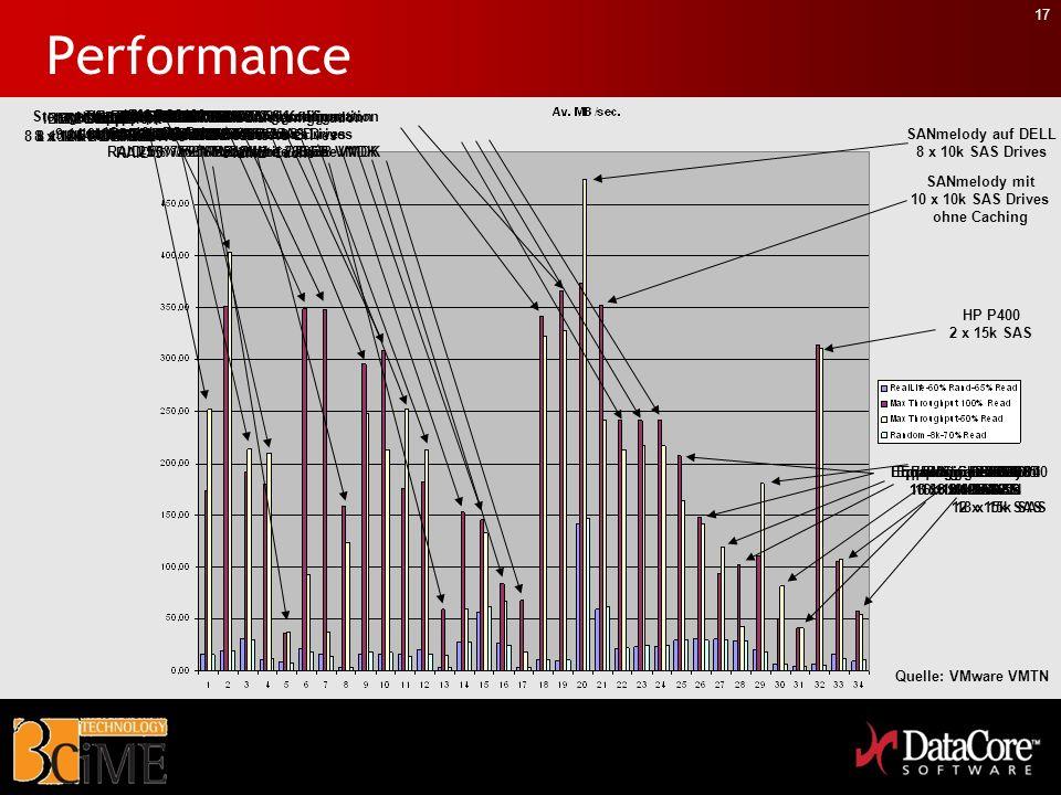17 Performance SANmelody auf DELL 8 x 10k SAS Drives SANmelody mit 10 x 10k SAS Drives ohne Caching IBM DS6800 8 x 10k FC Drives IBM DS4800 8 x 10k FC