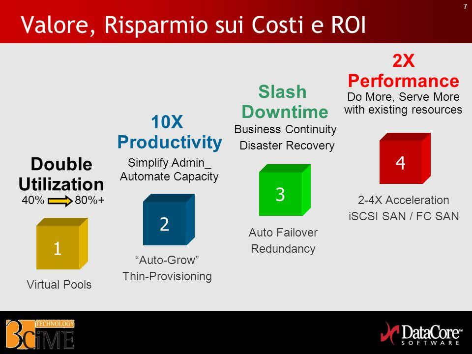 7 Valore, Risparmio sui Costi e ROI Double Utilization 40% 80%+ 1 3 2X Performance Do More, Serve More with existing resources 4 10X Productivity Simp
