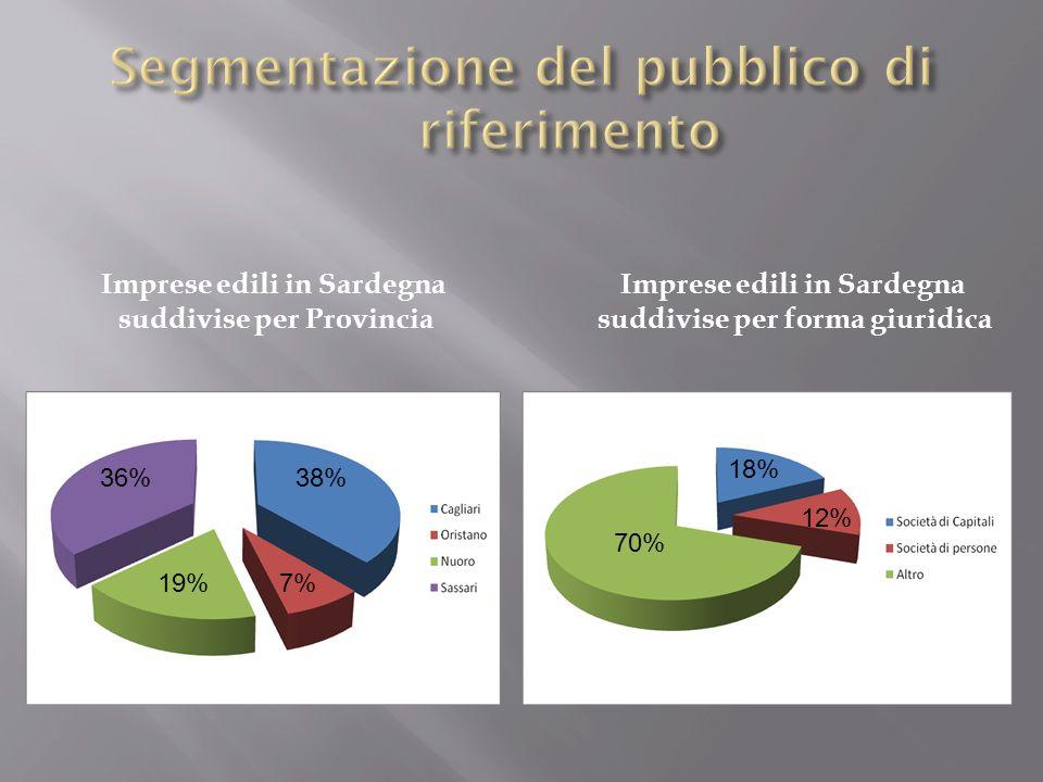 Promuovere Promozione del 10% Coinvolgimento dei soggetti Imprese edili Arco temporale: 1 anno S M A R T