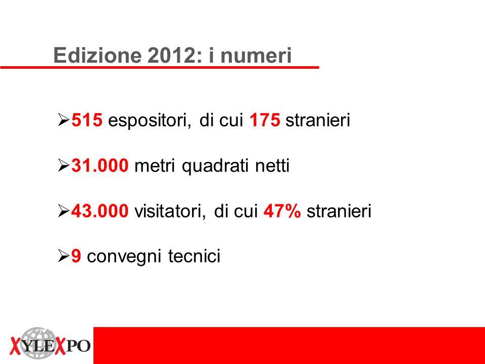 Edizione 2012: i numeri 515 espositori, di cui 175 stranieri 31.000 metri quadrati netti 43.000 visitatori, di cui 47% stranieri 9 convegni tecnici