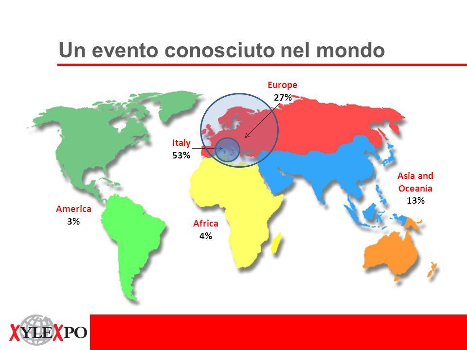 America 3% Africa 4% Asia and Oceania 13% Italy 53% Europe 27% Un evento conosciuto nel mondo