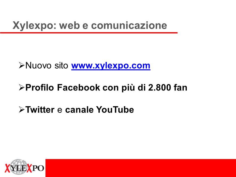Xylexpo: web e comunicazione Nuovo sito www.xylexpo.comwww.xylexpo.com Profilo Facebook con più di 2.800 fan Twitter e canale YouTube