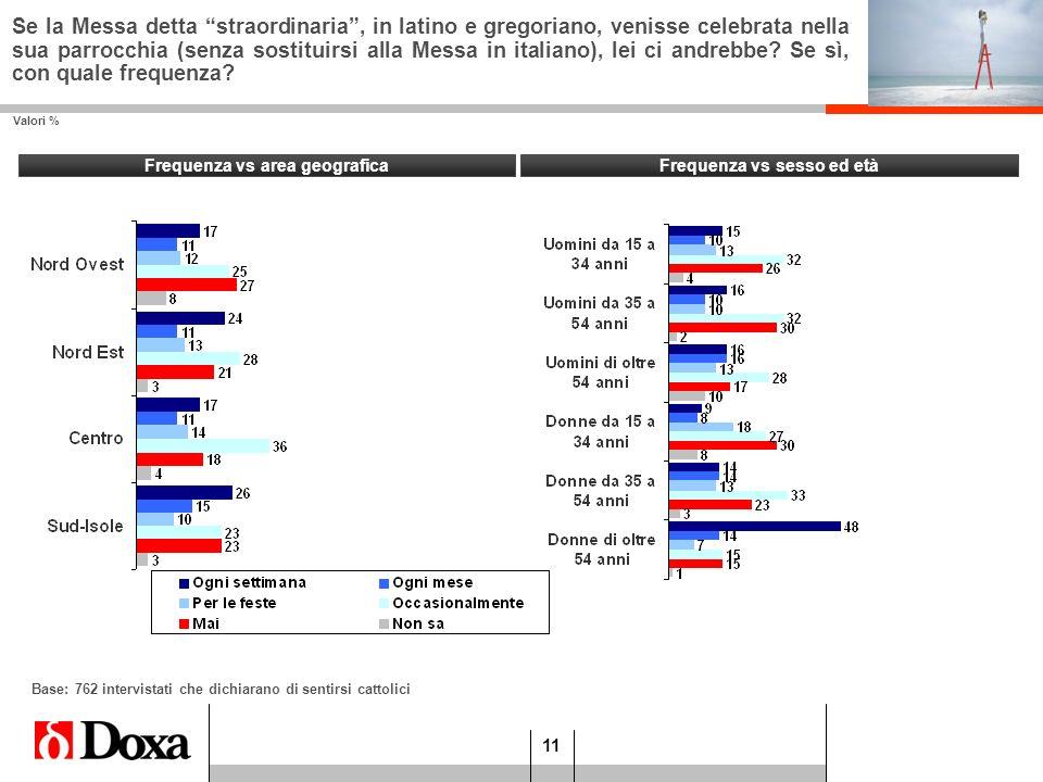 11 Frequenza vs sesso ed età Valori % Frequenza vs area geografica Base: 762 intervistati che dichiarano di sentirsi cattolici Se la Messa detta strao