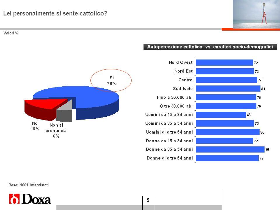 5 Autopercezione cattolico vs caratteri socio-demografici Valori % Lei personalmente si sente cattolico? Base: 1001 intervistati