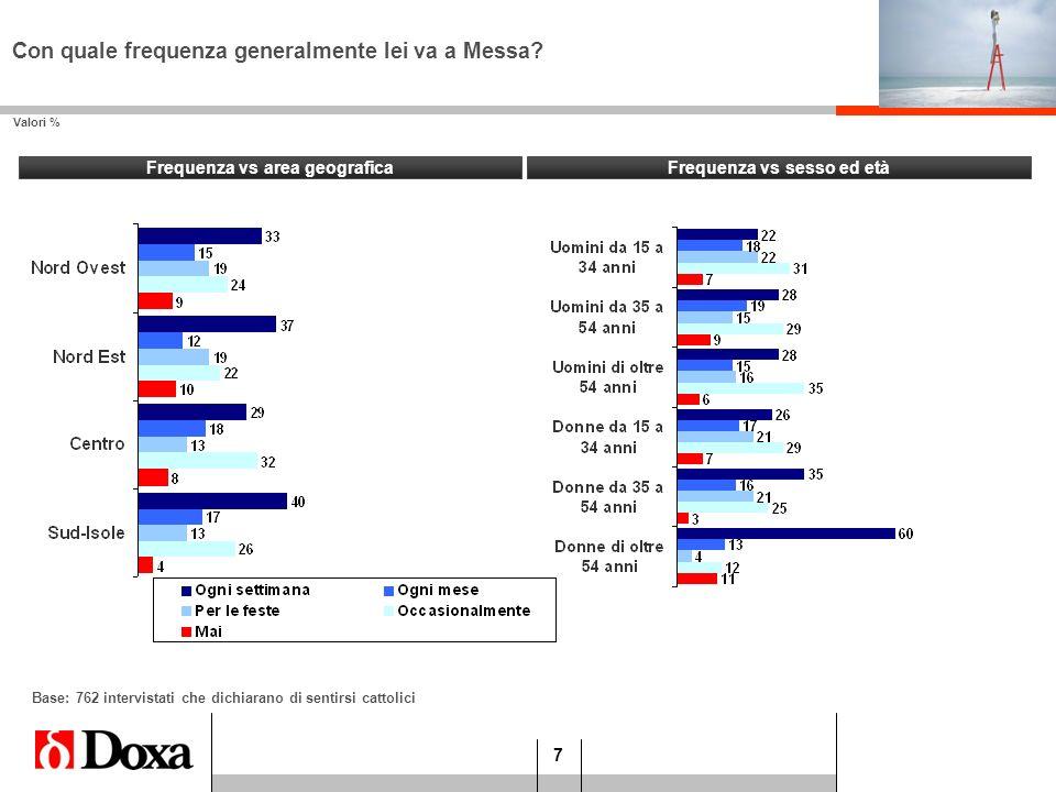 7 Frequenza vs sesso ed età Valori % Frequenza vs area geografica Con quale frequenza generalmente lei va a Messa? Base: 762 intervistati che dichiara