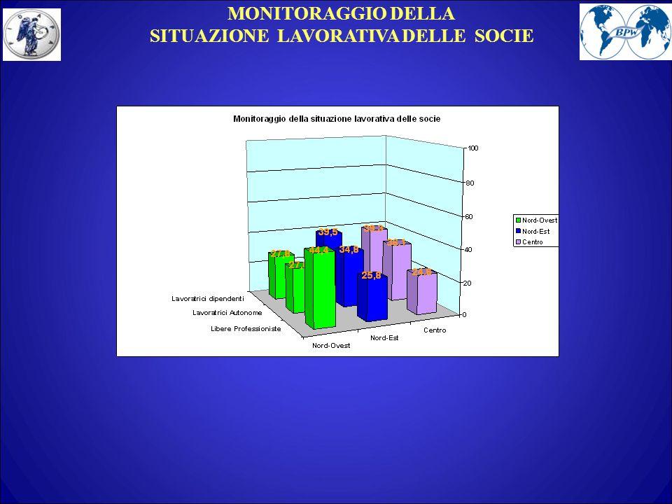 MONITORAGGIO DELLA SITUAZIONE LAVORATIVA DELLE SOCIE