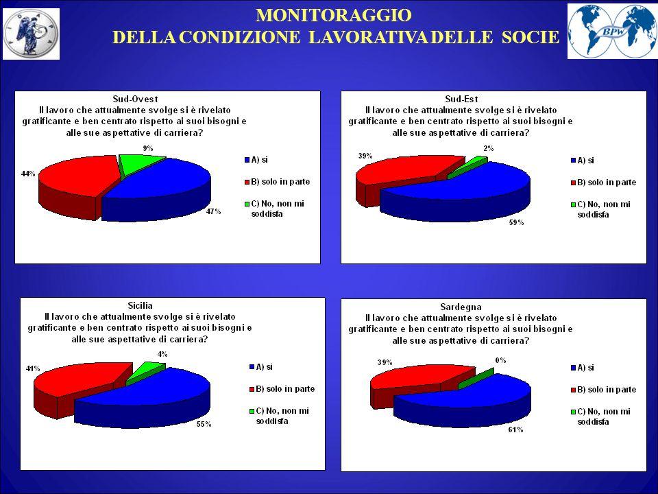MONITORAGGIO DELLA CONDIZIONE LAVORATIVA DELLE SOCIE
