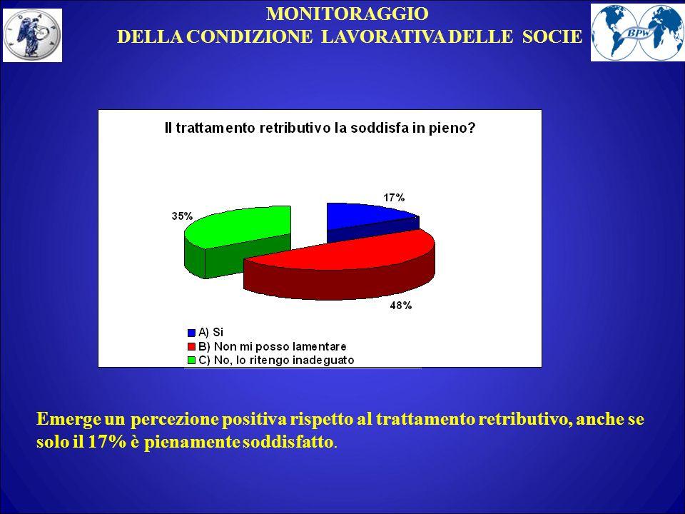 MONITORAGGIO DELLA CONDIZIONE LAVORATIVA DELLE SOCIE Emerge un percezione positiva rispetto al trattamento retributivo, anche se solo il 17% è pienamente soddisfatto.