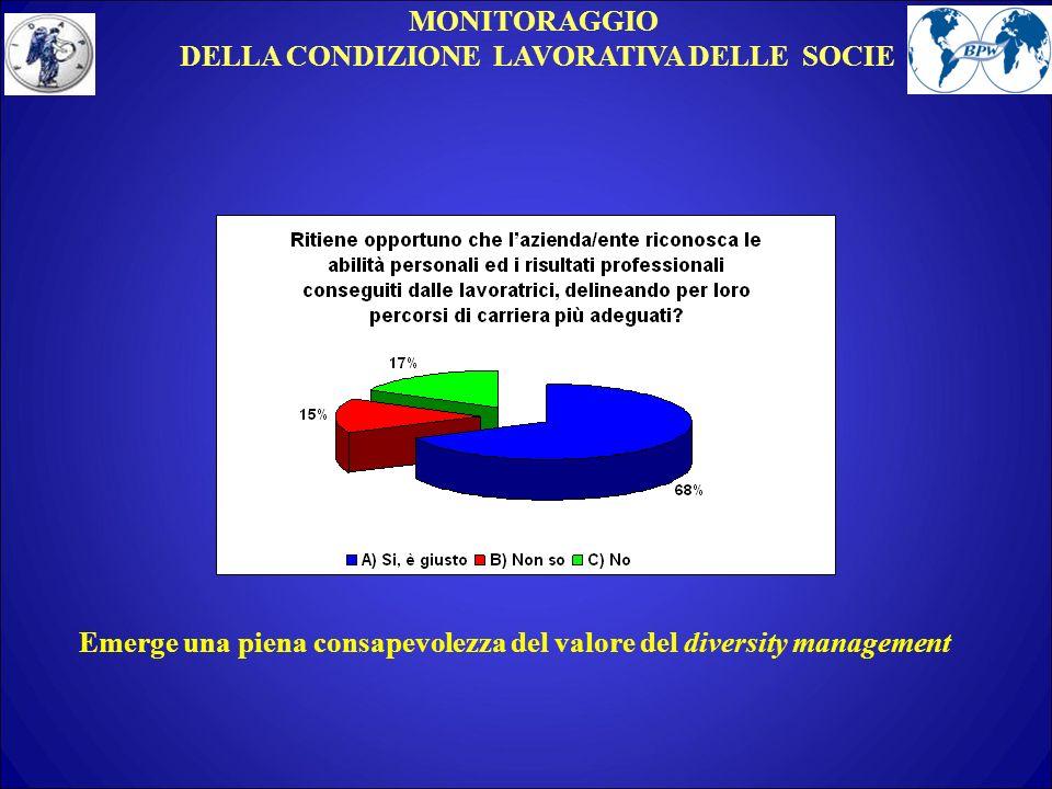MONITORAGGIO DELLA CONDIZIONE LAVORATIVA DELLE SOCIE Emerge una piena consapevolezza del valore del diversity management