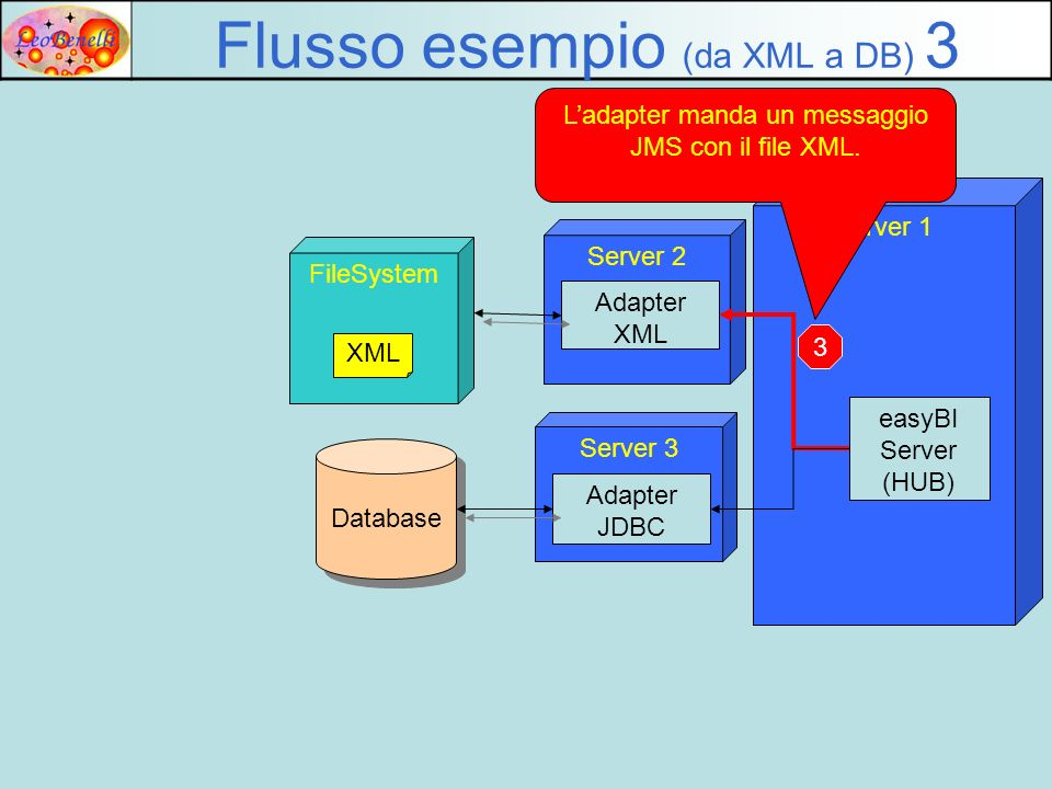 Server 1 Server 2 Adapter XML FileSystem Flusso esempio (da XML a DB) 3 XML Ladapter manda un messaggio JMS con il file XML. 3 Server 3 easyBI Server