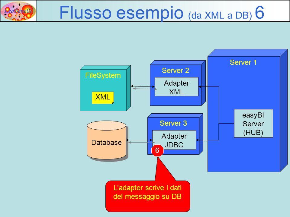 Server 1 Server 2 Adapter XML FileSystem Flusso esempio (da XML a DB) 6 XML easyBI Server (HUB) Server 3 Adapter JDBC Database Ladapter scrive i dati