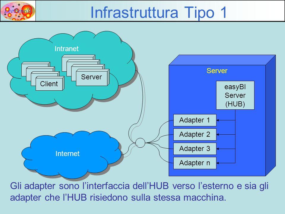 Server 4 Server 3 Server 2 Intranet Infrastruttura Tipo 2 Server 1 Client easyBI Server (HUB) Adapter 1 Adapter 2 Adapter 3 Adapter n Client Internet Server Gli adapter risiedono su altre macchine ma comunicano con lHUB, nello stesso modo dellinfrastruttura Tipo 1.