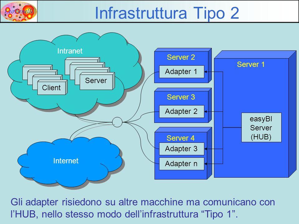 FileSystem Flusso esempio (da XML a DB) 1 XML 1 Da unapplicazione o da unutente viene creato un file XML su Filesystem Server 3 Server 2 Server 1 easyBI Server (HUB) Adapter XML Adapter JDBC Database