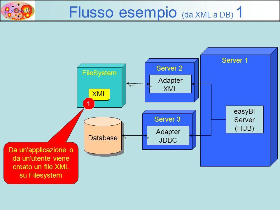 Server 2 Adapter XML FileSystem Flusso esempio (da XML a DB) 2 XML Ladapter trova il file, lo legge e lo passa al server, sottoforma di messaggio JMS 2 Server 3 Server 1 easyBI Server (HUB) Adapter JDBC Database Ladapter verifica a tempo la presenza di file in una directory in base alla configurazione.