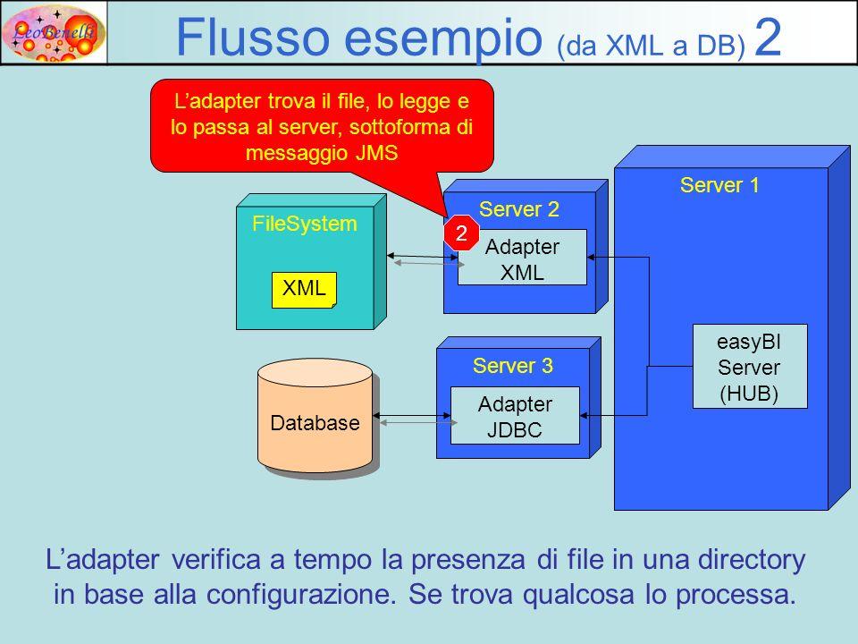 Server 2 Adapter XML FileSystem Flusso esempio (da XML a DB) 2 XML Ladapter trova il file, lo legge e lo passa al server, sottoforma di messaggio JMS