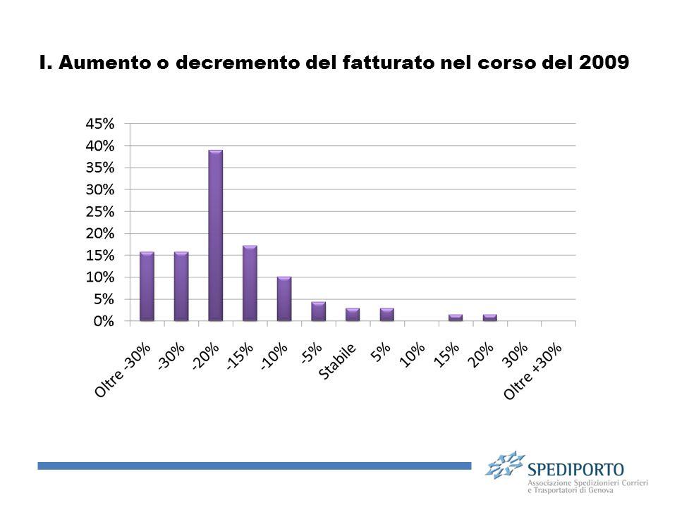 I. Aumento o decremento del fatturato nel corso del 2009