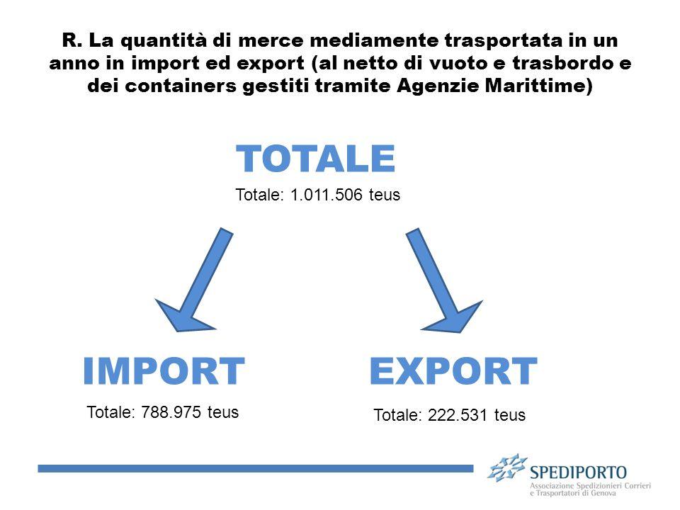 R. La quantità di merce mediamente trasportata in un anno in import ed export (al netto di vuoto e trasbordo e dei containers gestiti tramite Agenzie