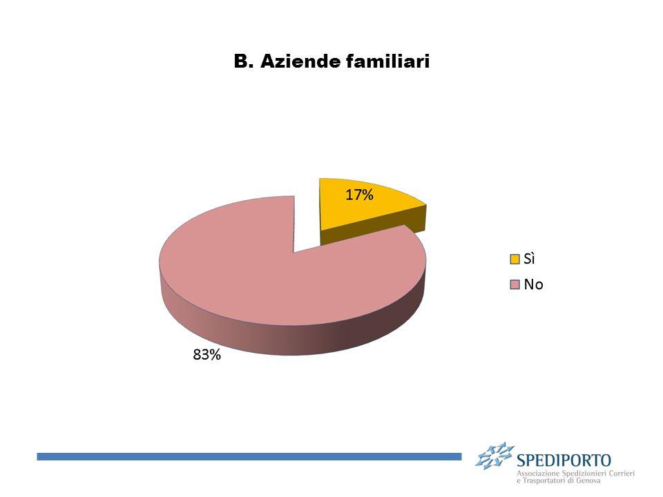 B. Aziende familiari