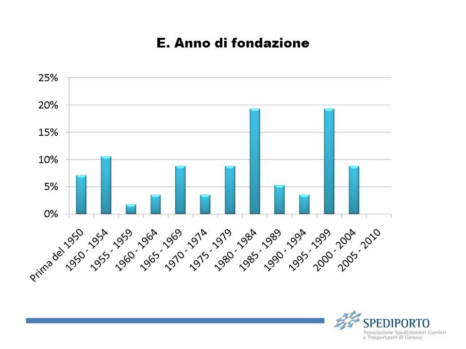 E. Anno di fondazione