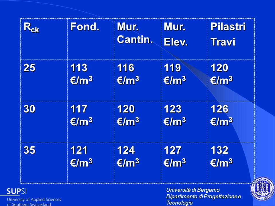 Università di Bergamo Dipartimento di Progettazione e Tecnologia R ck Fond. Mur. Cantin. Mur.Elev.PilastriTravi 25 113 /m 3 116 /m 3 119 /m 3 120 /m 3