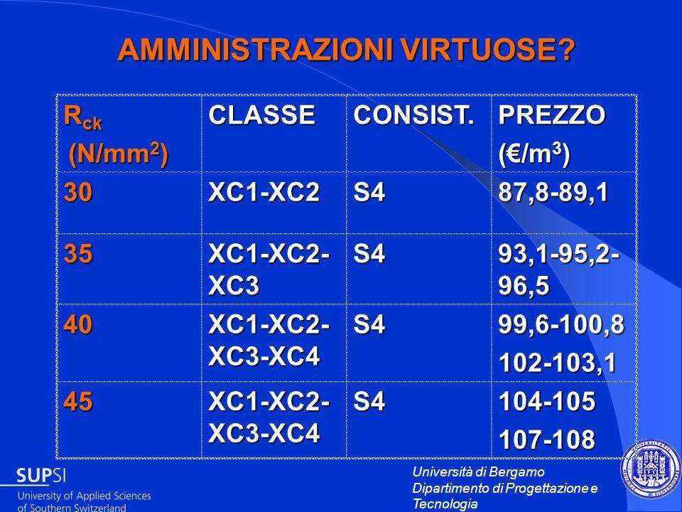 Università di Bergamo Dipartimento di Progettazione e Tecnologia AMMINISTRAZIONI VIRTUOSE? R ck (N/mm 2 ) (N/mm 2 )CLASSECONSIST.PREZZO (/m 3 ) 30XC1-