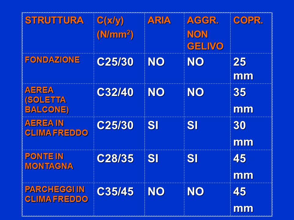 STRUTTURAC(x/y) (N/mm 2 ) ARIAAGGR. NON GELIVO COPR. FONDAZIONEC25/30NONO 25 mm AEREA (SOLETTA BALCONE) C32/40NONO35mm AEREA IN CLIMA FREDDO C25/30SIS