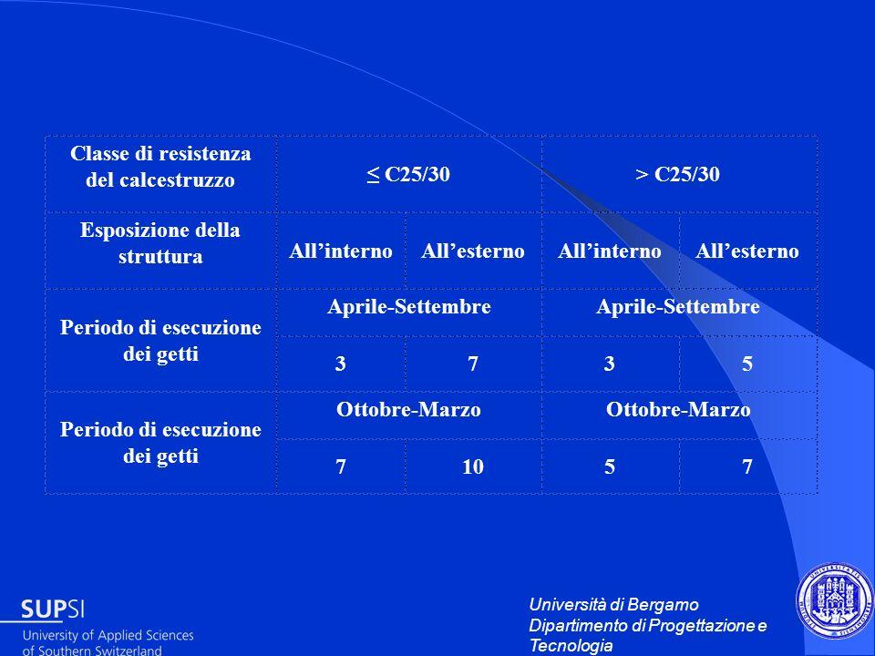 Università di Bergamo Dipartimento di Progettazione e Tecnologia Classe di resistenza del calcestruzzo C25/30> C25/30 Esposizione della struttura Alli