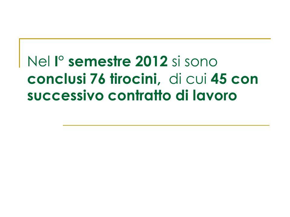 Nel I° semestre 2012 si sono conclusi 76 tirocini, di cui 45 con successivo contratto di lavoro