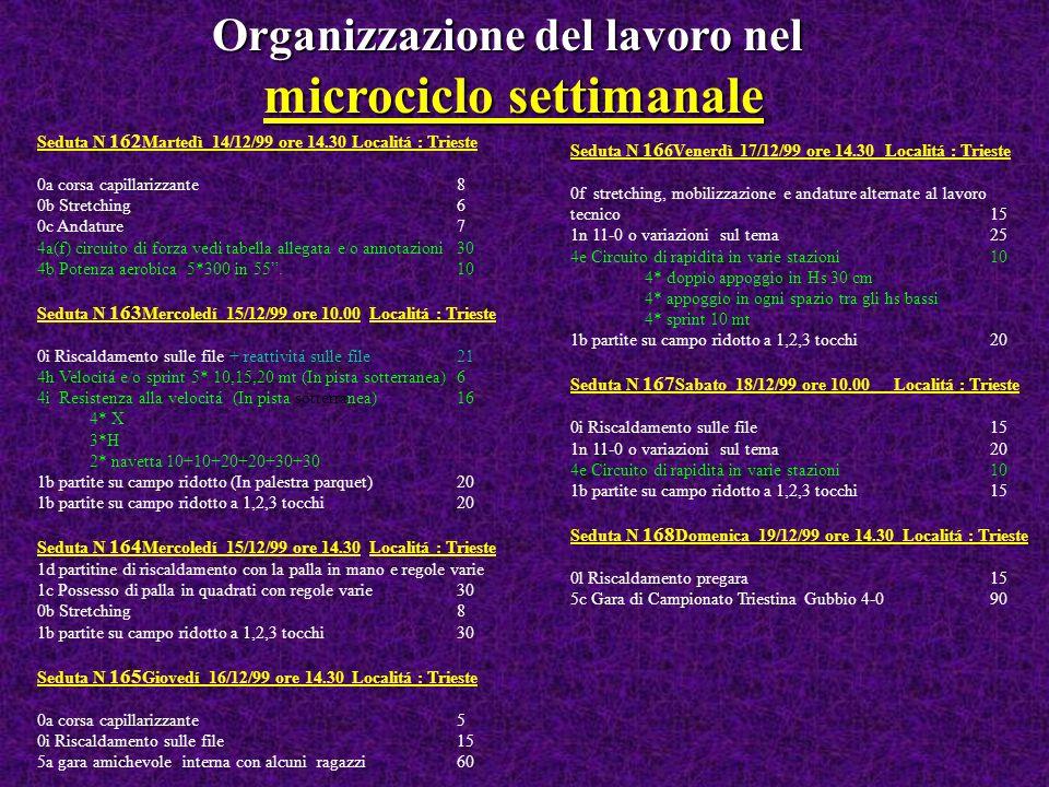 Organizzazione del lavoro nel microciclo settimanale Seduta N 162 Martedì 14/12/99 ore 14.30Localitá : Trieste 0a corsa capillarizzante8 0b Stretching