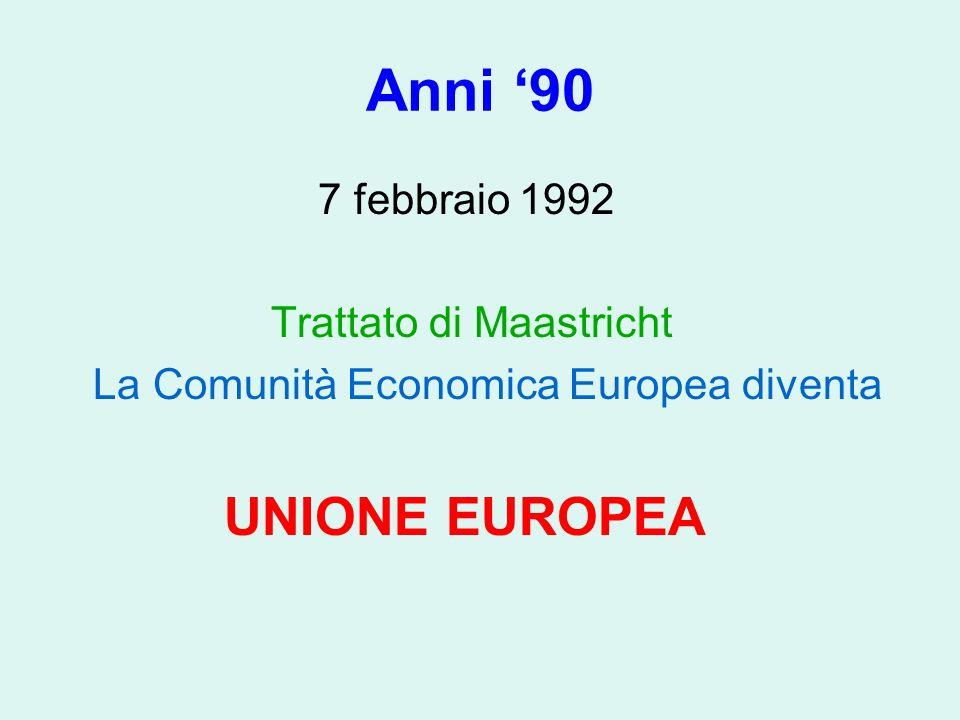 Anni 90 7 febbraio 1992 Trattato di Maastricht La Comunità Economica Europea diventa UNIONE EUROPEA