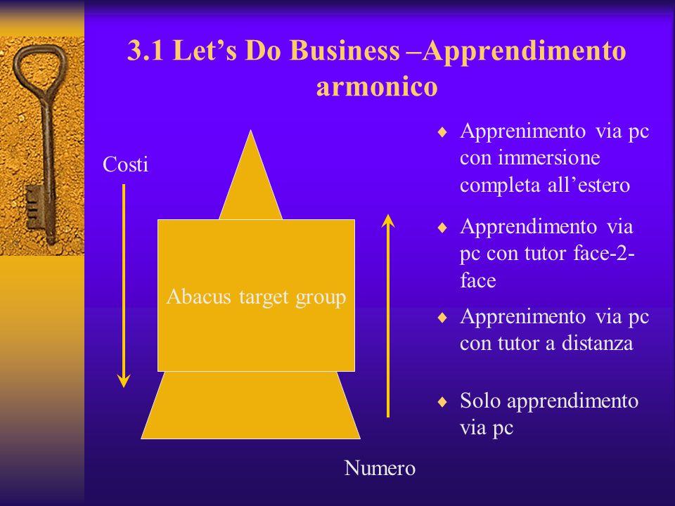 3.1 Lets Do Business –Apprendimento armonico Apprenimento via pc con immersione completa allestero Apprendimento via pc con tutor face-2- face Appreni
