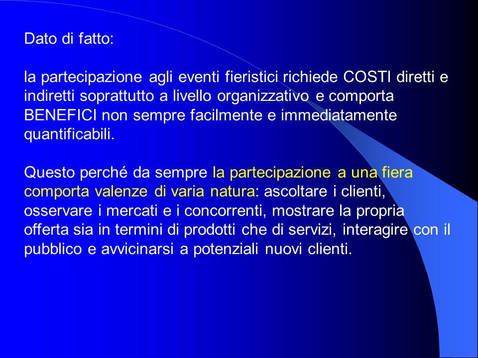 Dato di fatto: la partecipazione agli eventi fieristici richiede COSTI diretti e indiretti soprattutto a livello organizzativo e comporta BENEFICI non